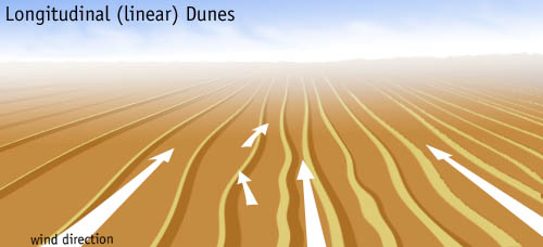 Longitudinal Dunes - Geologic Wonders - Great Sand Dunes ...
